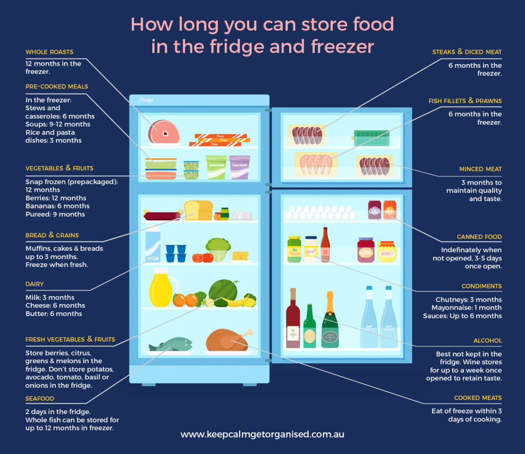 How Long Can You Keep Food In The Freezer
