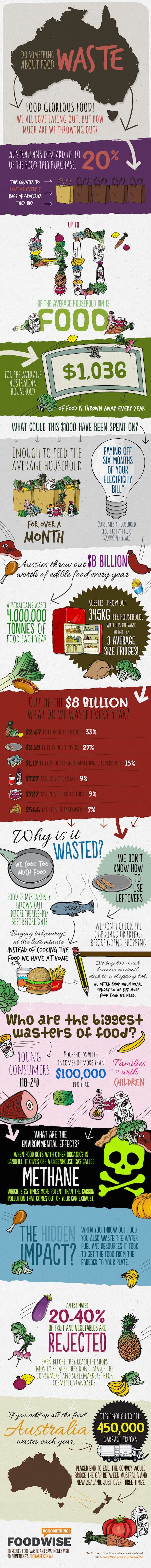 This is how much food is wasted each year. Do the $50 grocery challenge, save money and reduce waste (includes a free freezer inventory printable). From www.keepcalmgetorganised.com.au/50-grocery-challenge-free-printable